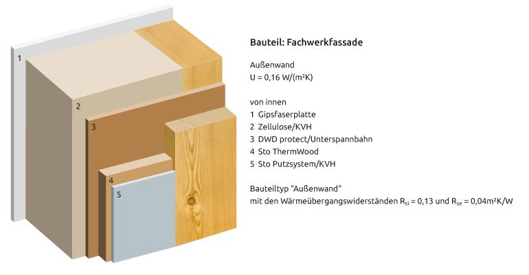 bauweise hoko fertighaus gmbh ueckerm nde mecklenburg vorpommern wir bauen ihr haus ob. Black Bedroom Furniture Sets. Home Design Ideas